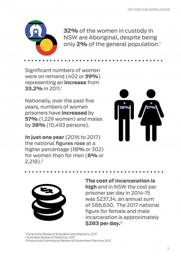 Keeping Women out of prison, Sydney Community Foundation, KWOOP, Sydney Women's Fund